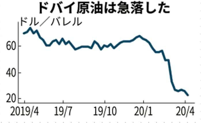 原油 価格 ドバイ