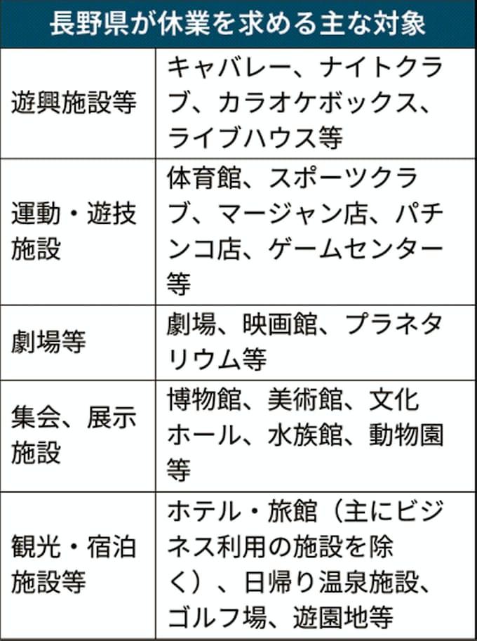 長野 県 コロナ 速報