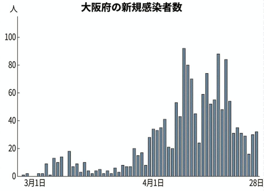 者 数 の 今日 大阪 の 感染