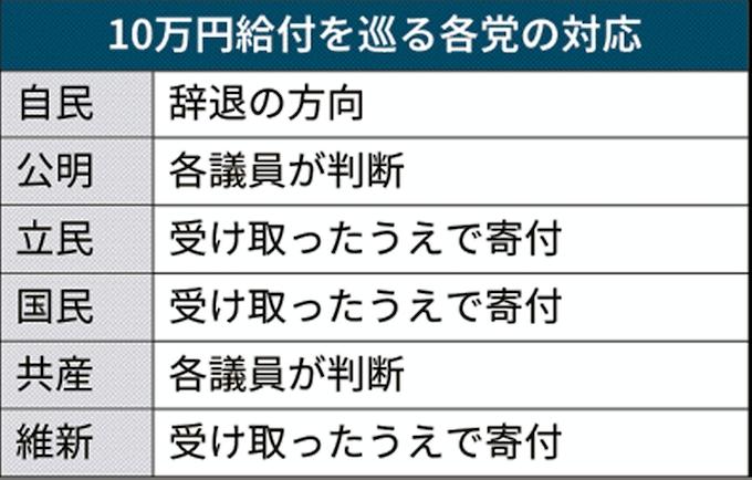 コロナ 対策 10 万 円