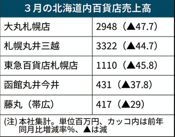 新型コロナ:3月の道内百貨店売上高45%減 道の外出自粛要請響く: 日本 ...