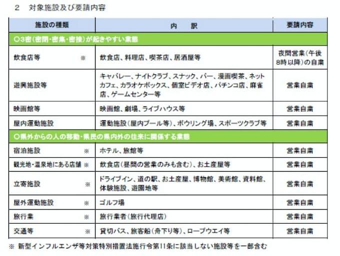 新型コロナ:休業要請、従わない事業者は「公表も」 山形県知事: 日本 ...