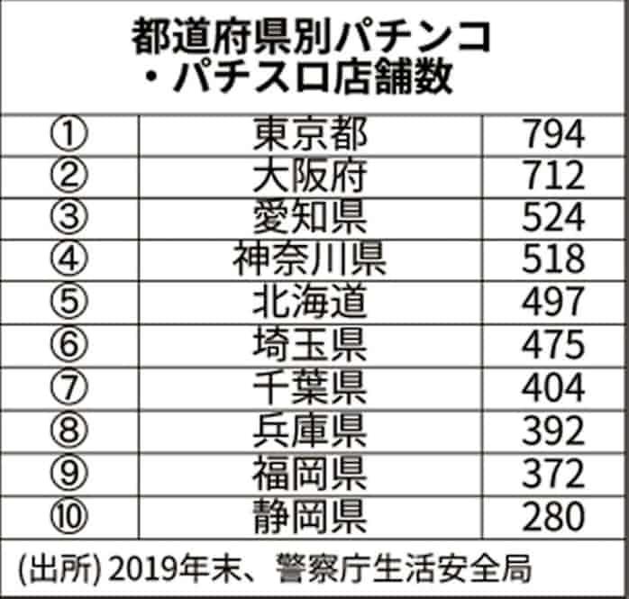 県 パチンコ 営業 埼玉