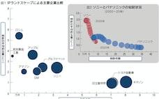 知財、量に頼る日本企業 質は海外に見劣り