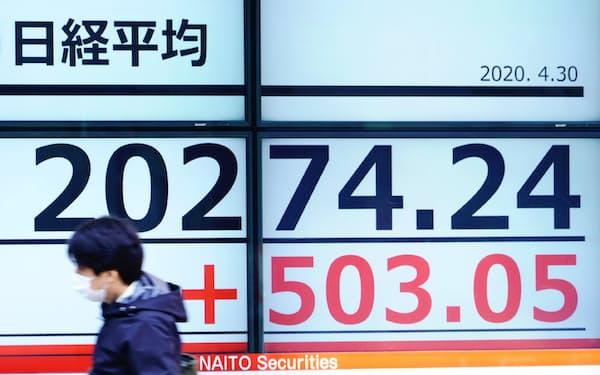 一時500円超値を上げ、2万円台を回復した日経平均株価(30日午前、東京都中央区)