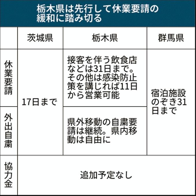 栃木 コロナ 感染
