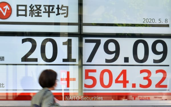 500円超上げ、2万円台を回復した日経平均株価(8日、東京都中央区)