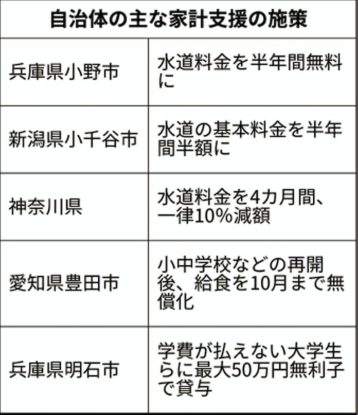大阪 市 水道 料金