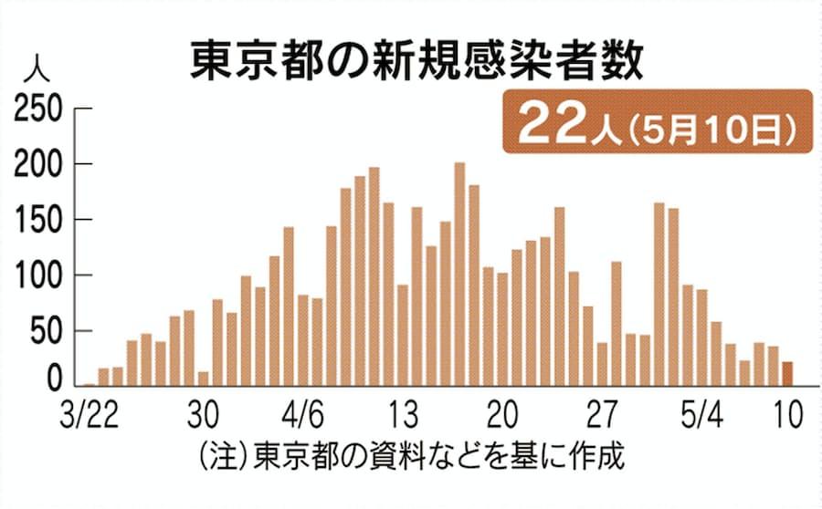 今日 の 東京 の コロナ の 感染 者