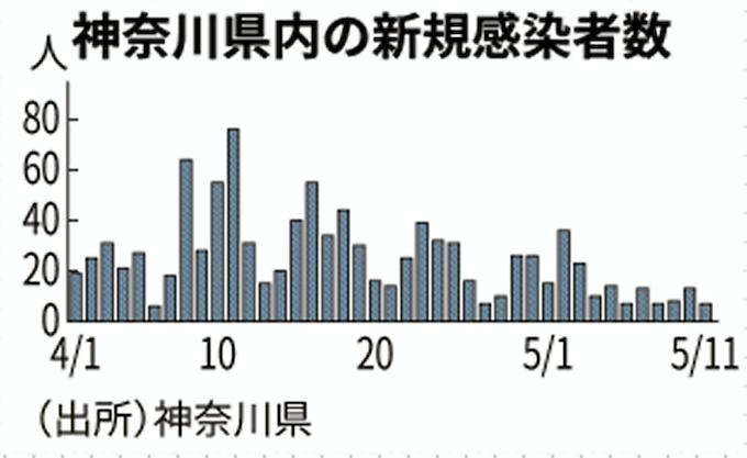 神奈川 コロナ 感染 者 数
