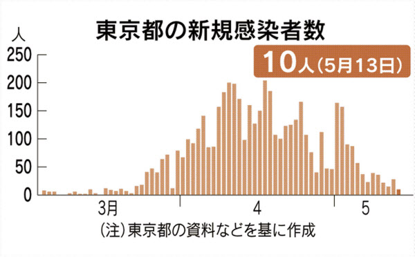 コロナ 死者 人 日本 【日本】国内感染者、1週間で2100人増 死者は累計996人―新型コロナ