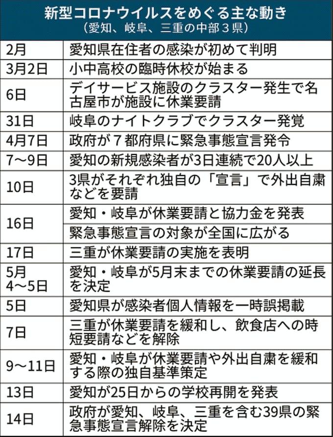 愛知 県 非常 事態 宣言