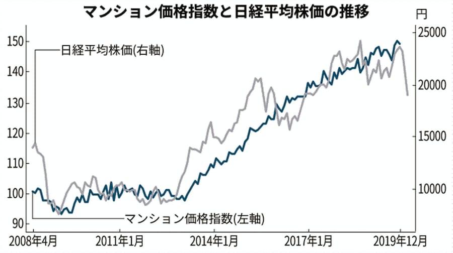 推移 日経 平均 株価