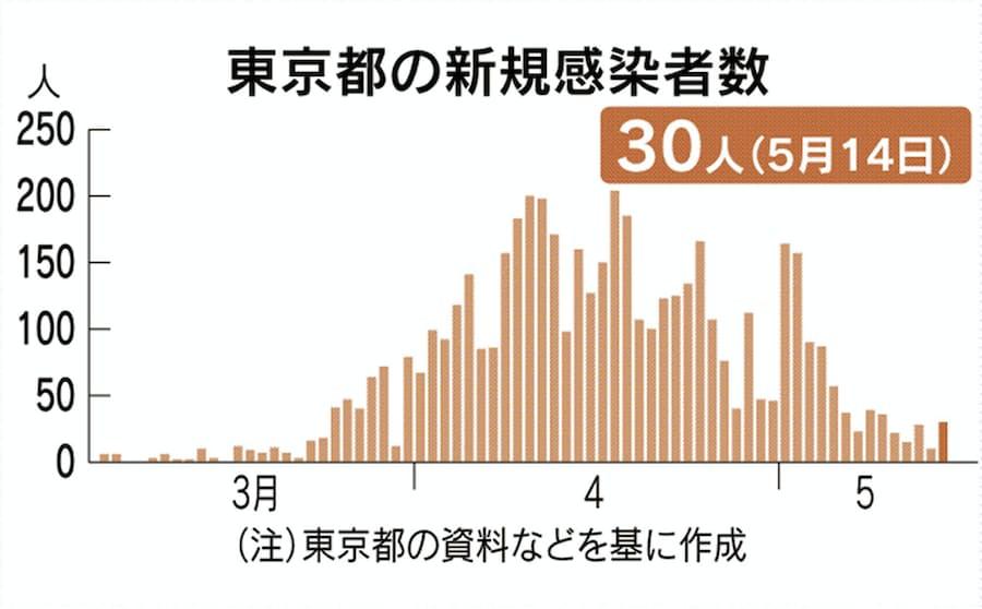 新型 コロナ 感染 者 日本
