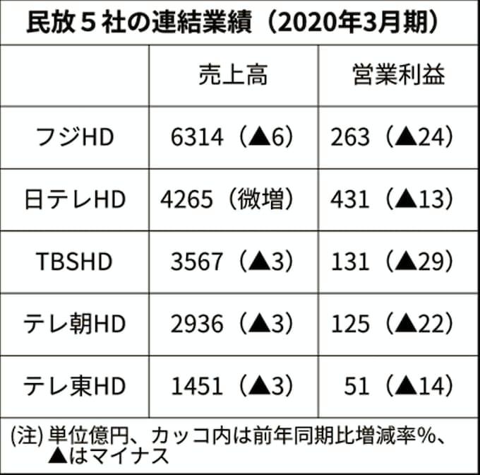 民放キー局、5社とも営業減益 広告収入振るわず: 日本経済新聞