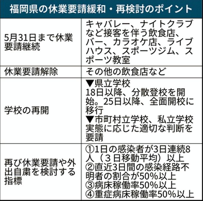 事態 福岡 宣言 緊急 解除 県