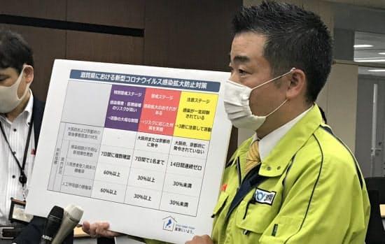 感染拡大リスクを3段階で判定する独自基準を説明する滋賀県の三日月大造知事(14日、滋賀県庁)