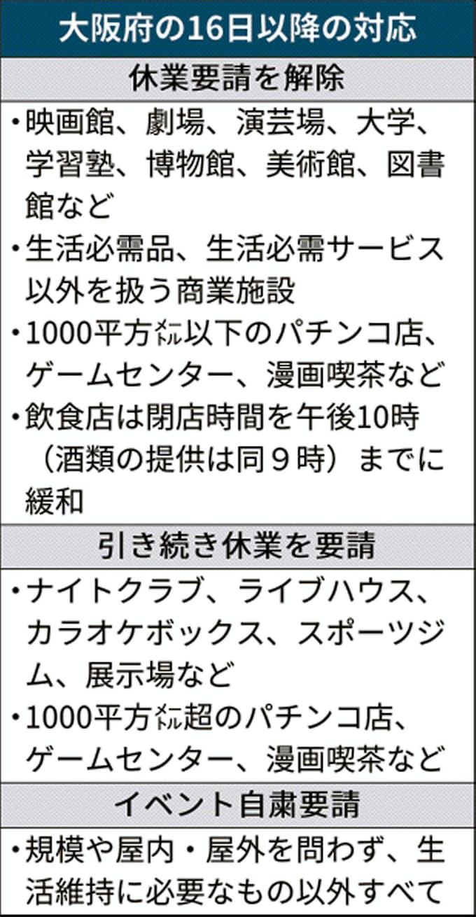 大阪 府 休業 補償