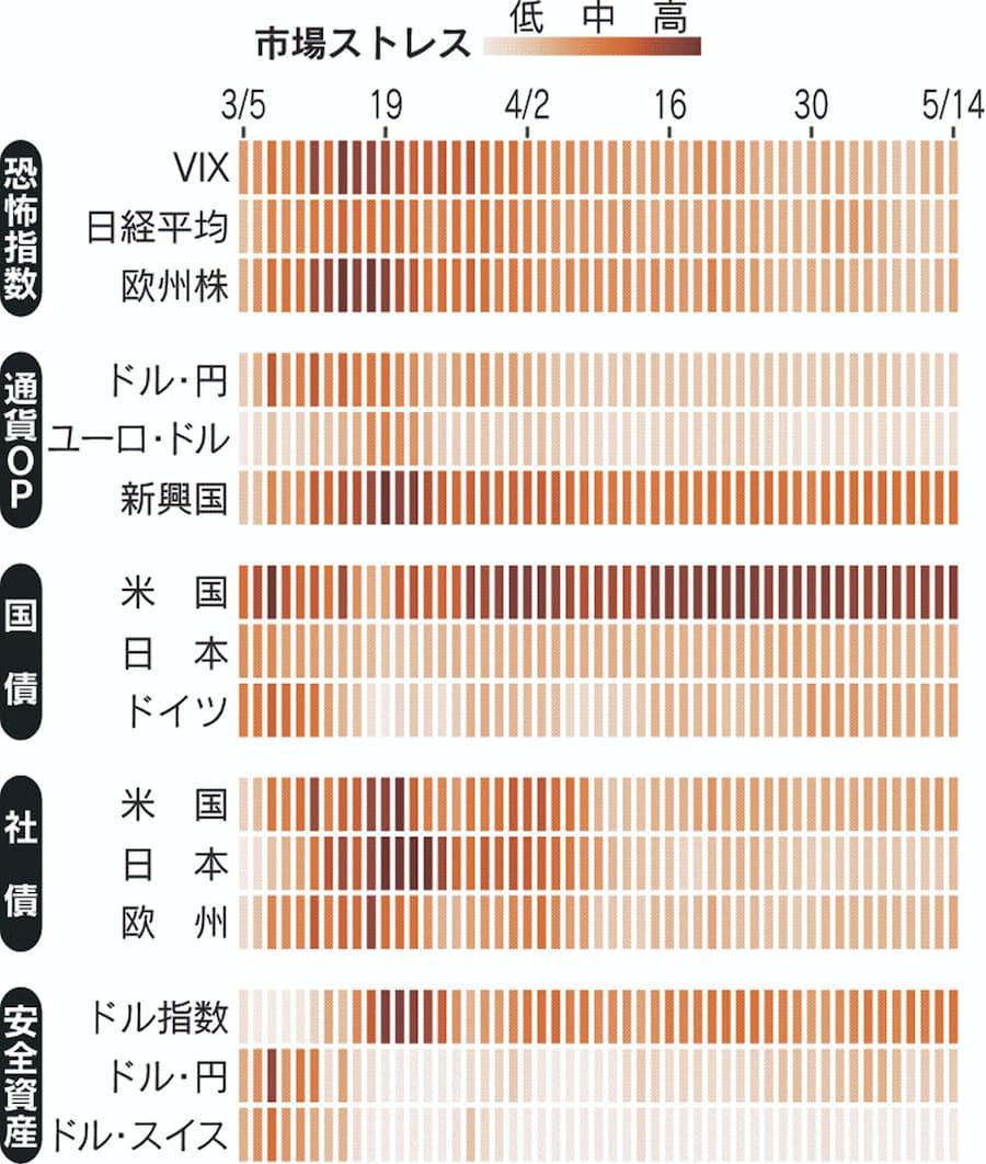 感染第2波に警戒感」 ストレスマップで見る世界市場: 日本経済新聞
