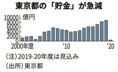 都の「貯金」は2020年度に急減する