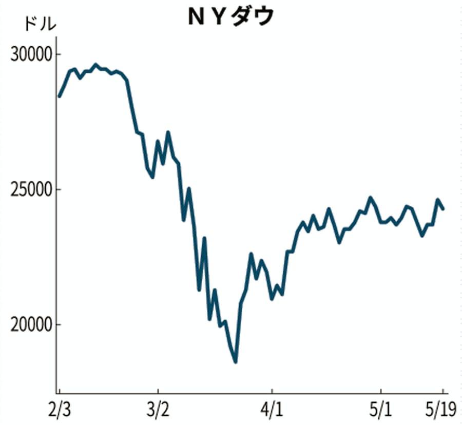 株価 モデルナ