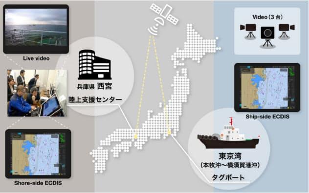 遠隔操船実験の概要(スカパーJSAT提供)