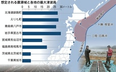 巨大地震「切迫」 日本・千島海溝でM9、大津波も
