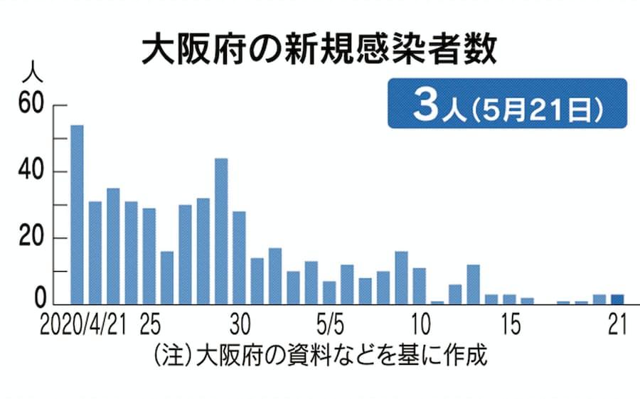 今日 者 数 大阪 の 感染