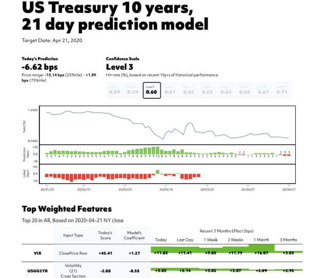 債券価格などをAIで予測する