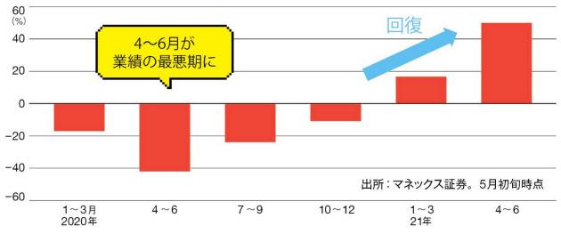 明日 の 狙い 目 株 国内株概況 :株式 :マーケット :日経電子版