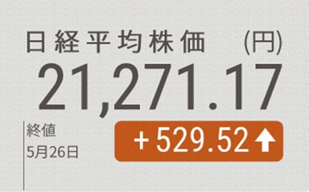 日経平均続伸、終値2万1271円 3月5日以来の高値