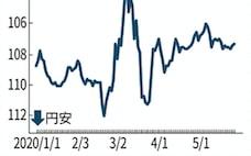通貨安競争、再燃も コロナ・香港問題の米中対立で