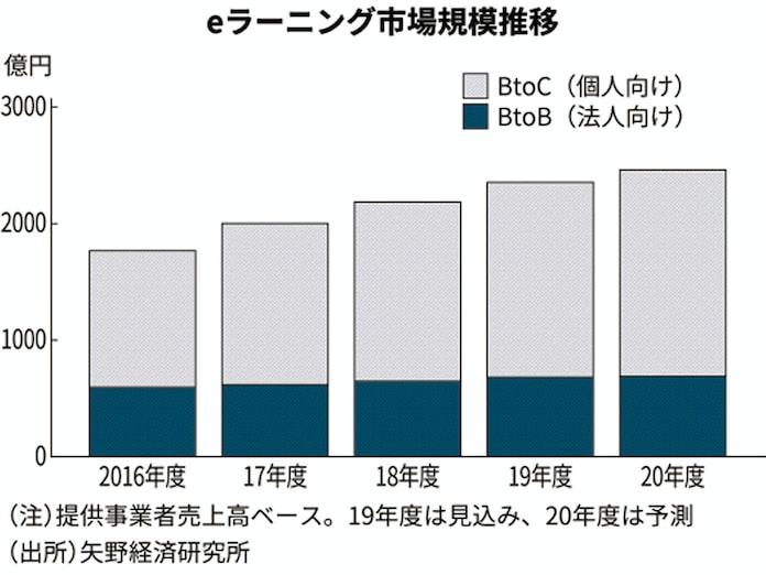 eラーニング市場、新型コロナで4.5%増 民間予測: 日本経済新聞