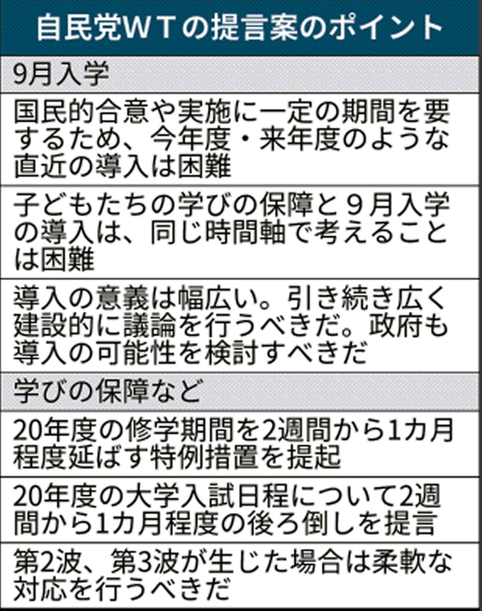 9月入学「今年度・来年度の導入困難」 自民WT、見送り大筋了承: 日本 ...