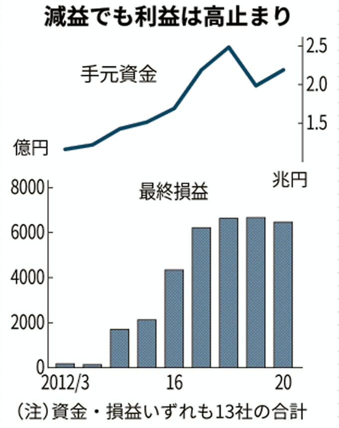 ゼネコン13社、7年ぶり最終減益 コロナで受注減警戒: 日本経済新聞