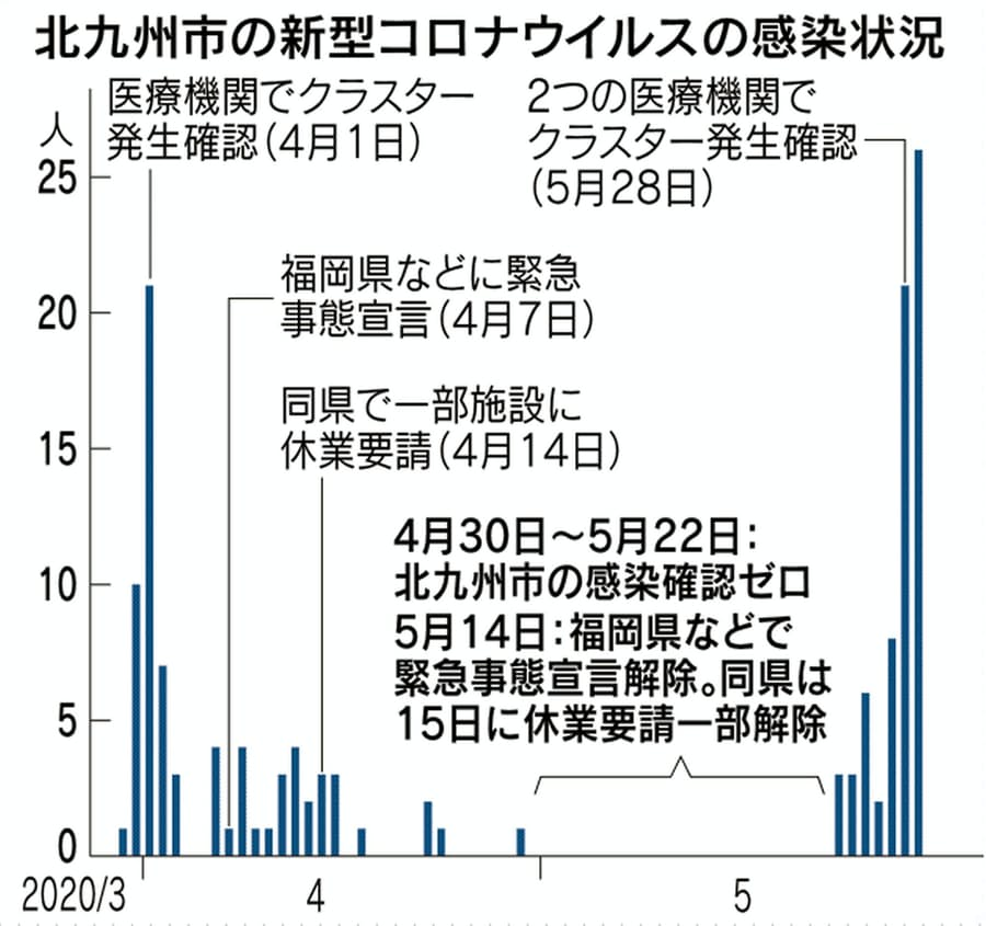 コロナ 福岡 ウイルス 速報 県