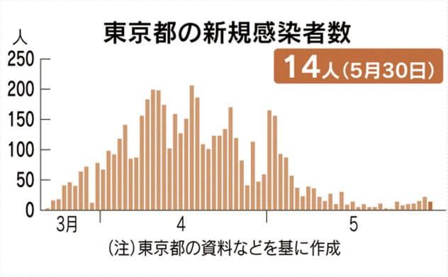 東京都内、新たに14人感染 2項目で再要請の目安超す