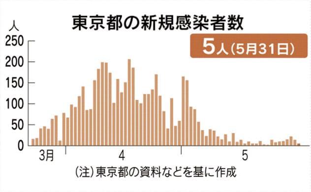 東京都、感染者5人 6日ぶりの1桁