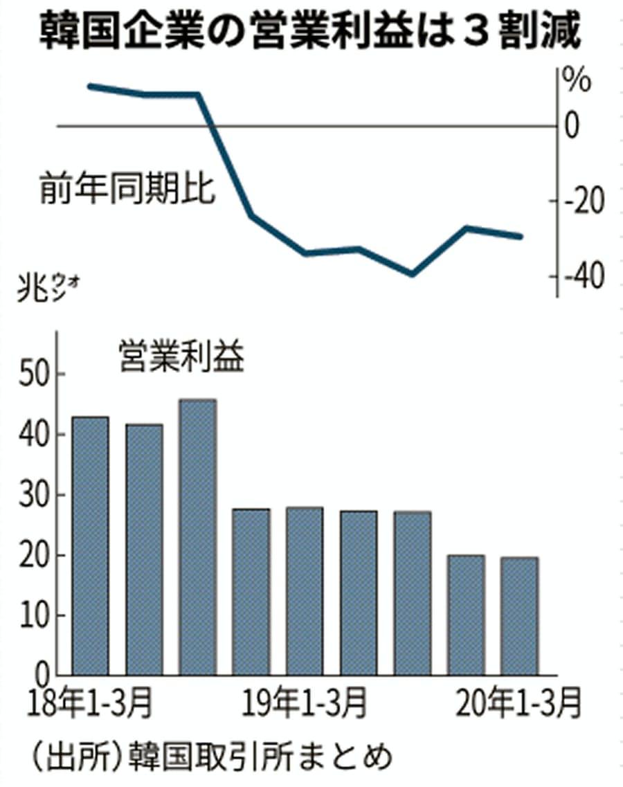 日本 三 円 ウォン 億