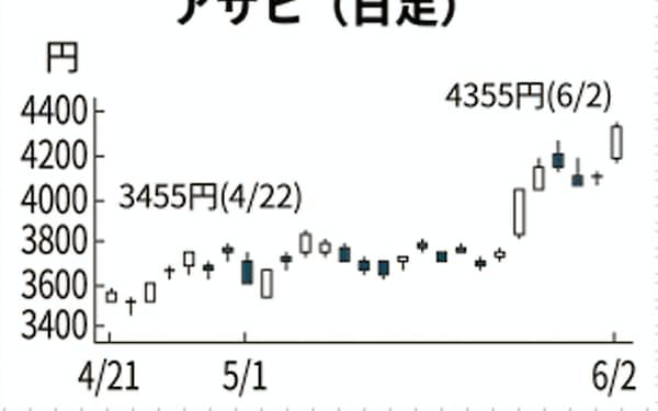 アサヒ hd 株価