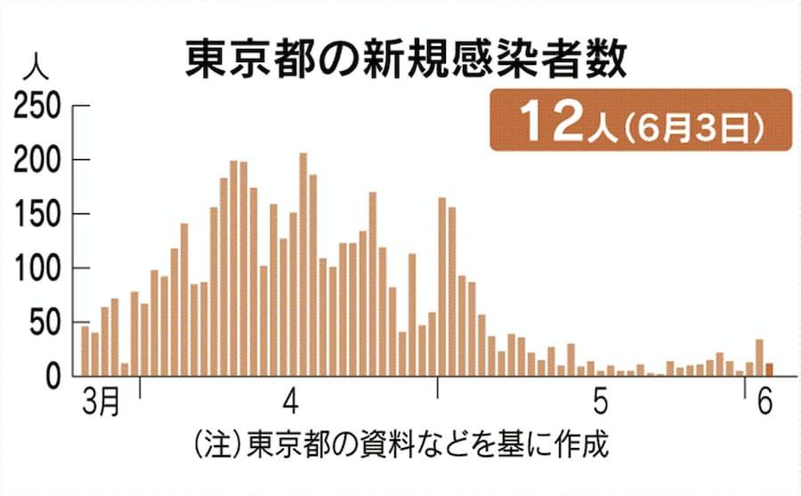 の 今日 の コロナ 人数 の 東京