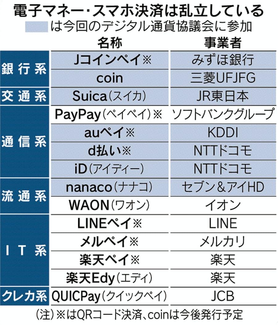 通貨 は デジタル と