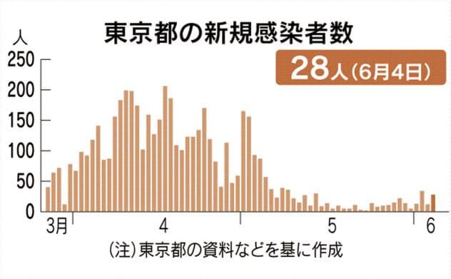 東京、新たに28人の感染を確認 新型コロナ