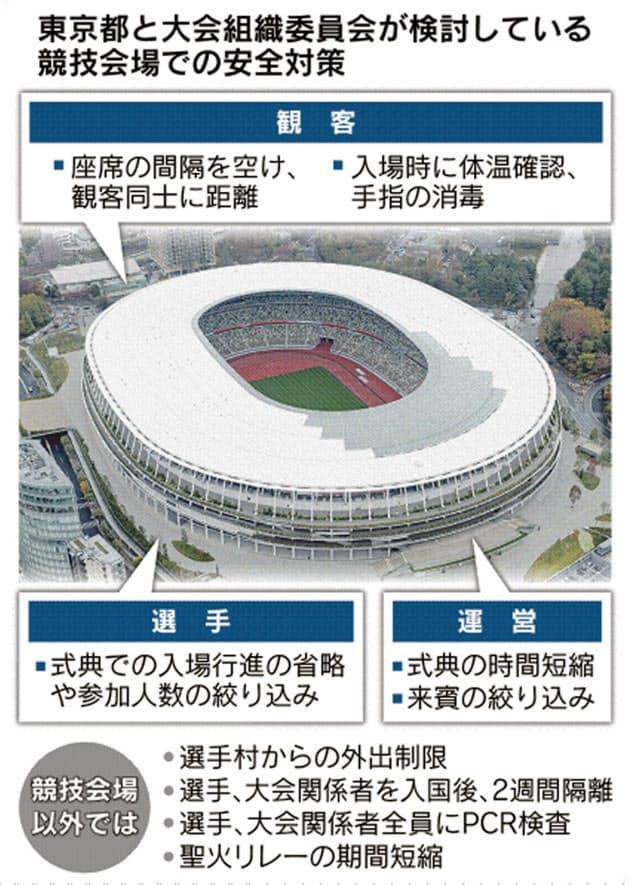 東京五輪、中止回避へ簡素化案 行進取りやめも視野
