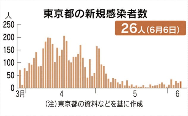 東京で新たに26人感染 新型コロナ、3日連続20人超