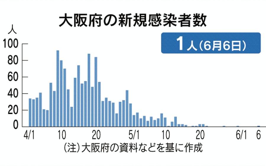 ウイルス 数 大阪 感染 市 コロナ 者
