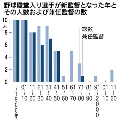 (注)グラフは筆者調べ