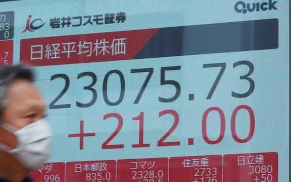 2万3000円台を回復し午前の取引を終えた日経平均株価(8日午前、東京都中央区)