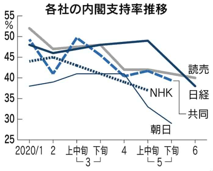 内閣 支持 率 推移