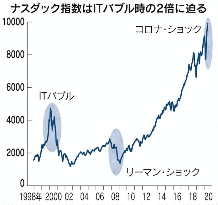 アメリカ株価 リアルタイム